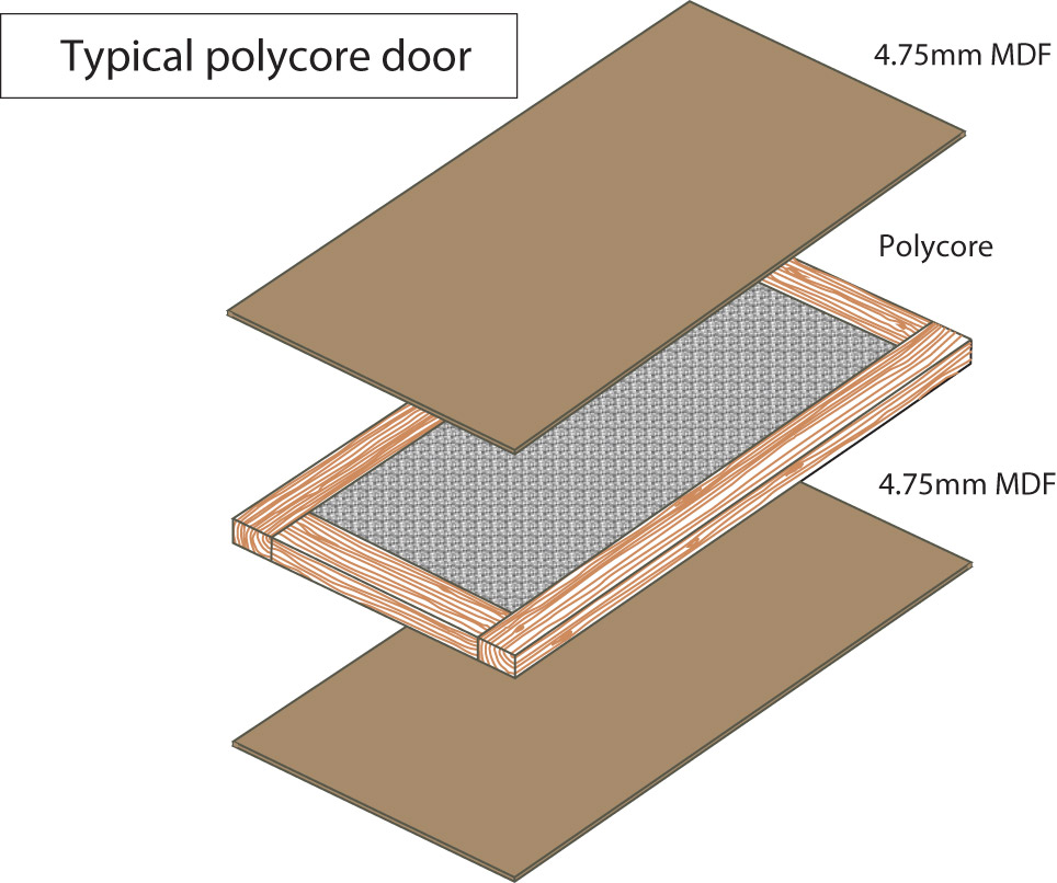 Typical Polycore Door